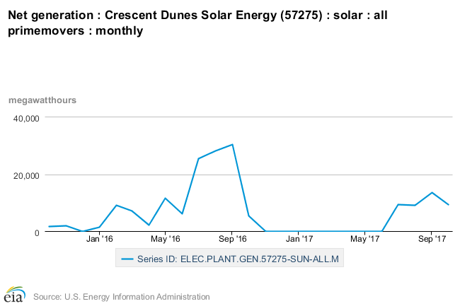 API Query Browser EIA Data Sets > Electricity > Plant level data > Nevada > (57275) Crescent Dunes Solar Energy (57275)